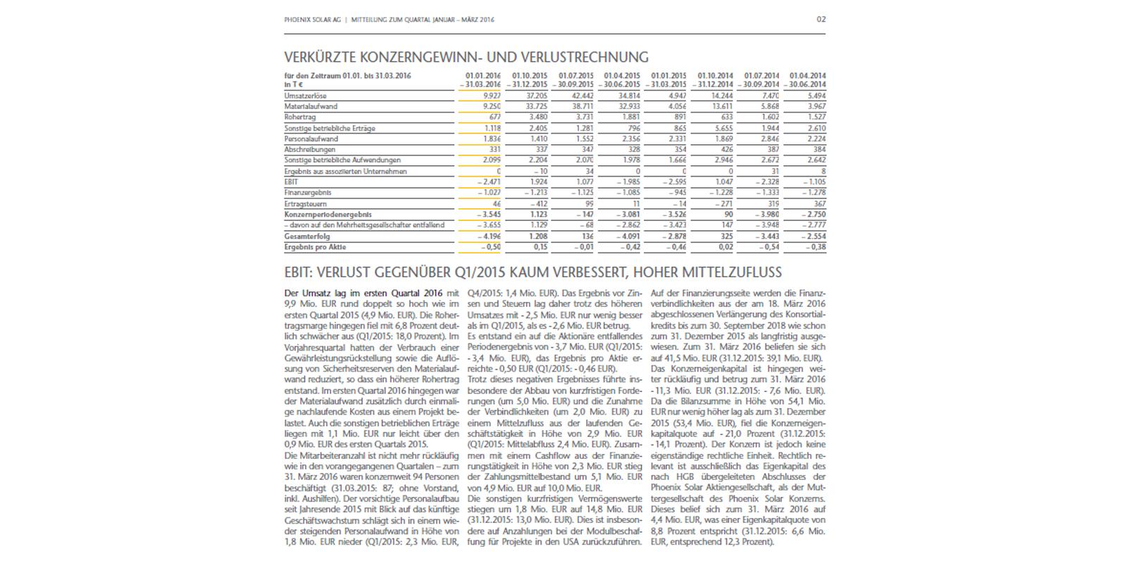 MPM / Die neue Vielfalt der Quartalsmitteilungen